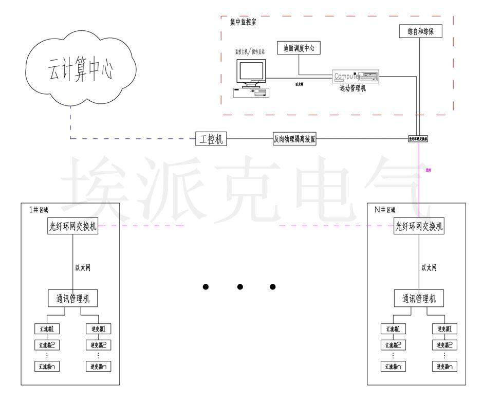 光伏电站数据云监控系统优化解决方案
